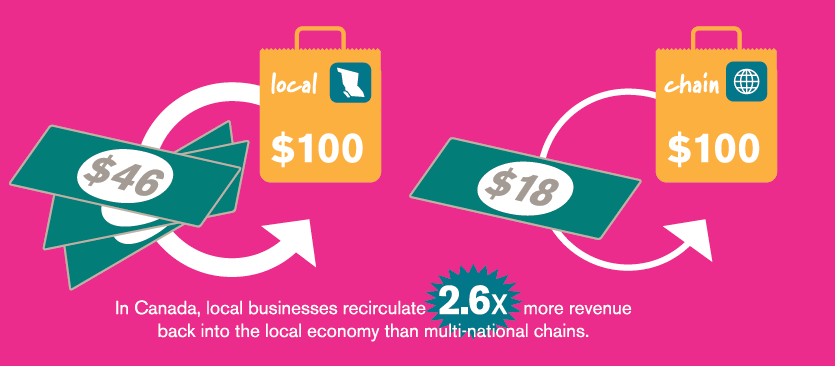 Why Shop Local